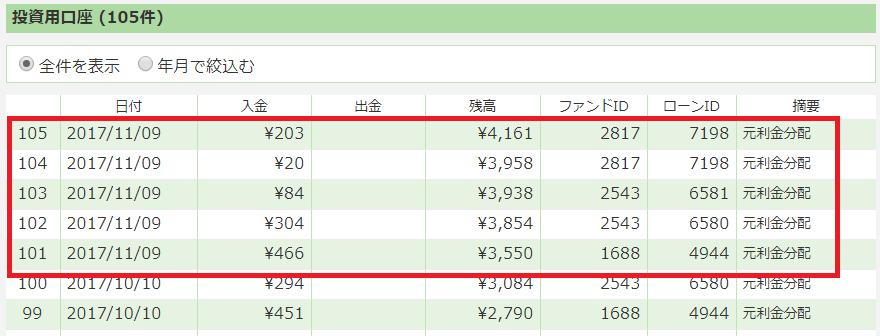 マネオ配当201711