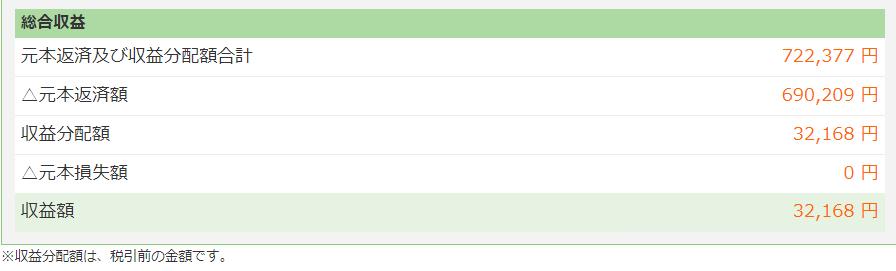 マネオ累積収益2018年3月