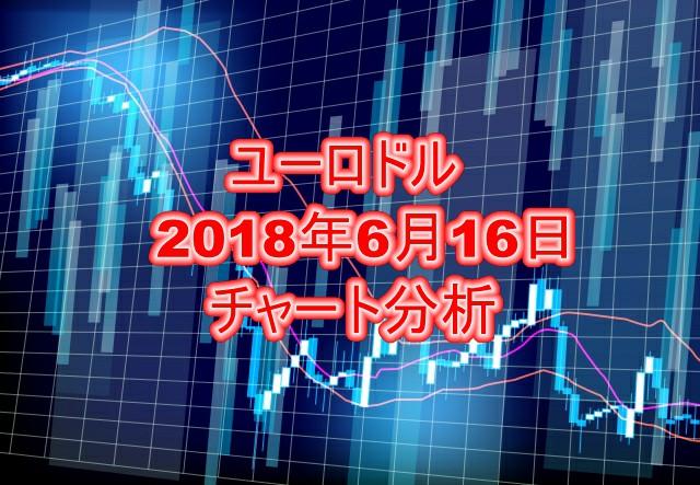ユーロドルチャート分析2018年6月16日