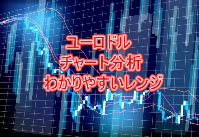 ユーロドルチャート分析~わかりやすいレンジ