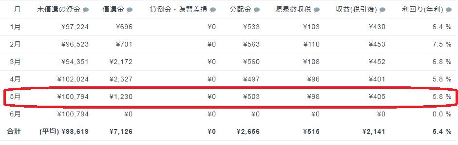 クラウドバンク明細2018年5月