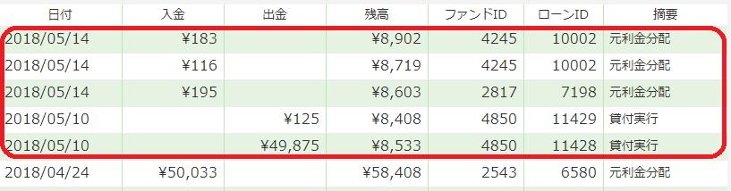 マネオ分配201805